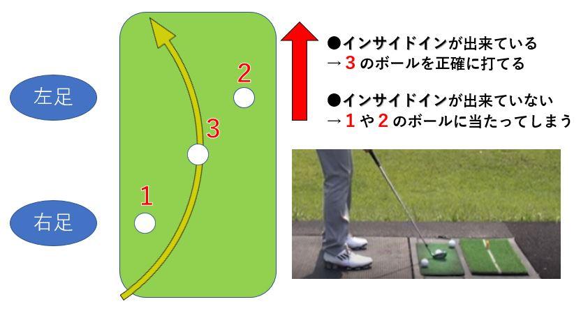 ゴルフ スイング インサイドイン