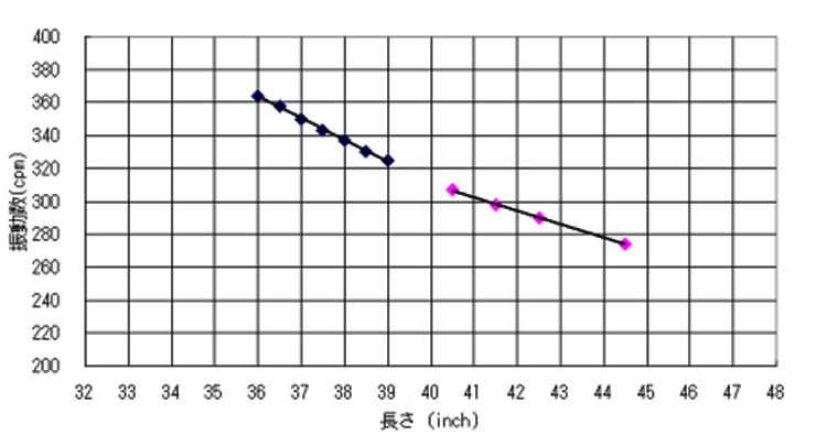 振動数フロー1