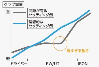 重量フロー図