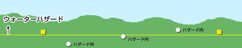 WH境界線