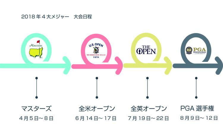 4大メジャー大会日程